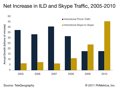 ILD vs Skype phone minutes