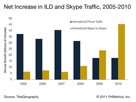 ILD vs Skype phone minutes