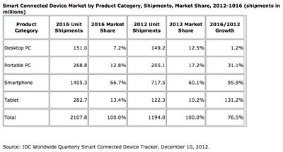 IDG smart connected devices by category