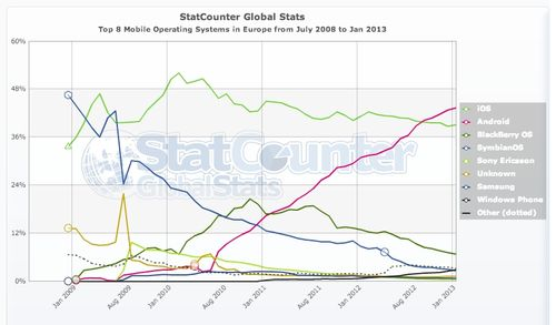 StatCounter-mobile_os-eu-monthly-200807-201301