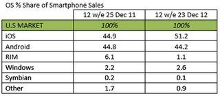 Mobile OS Smartphones US market share 2012-2011