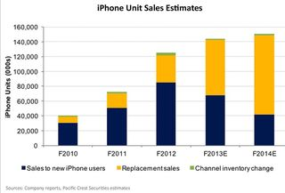 Iphone sales 2010 - 2014 new vs replacement