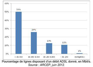Vitesse ADSL disponible ARCEP juin 2012