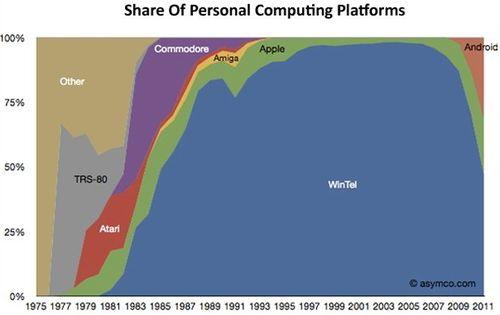 Wintel share of market