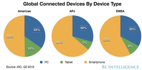 PC:Tablet:Smartphone in EMEA:US:EU
