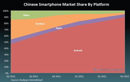 Android market share china