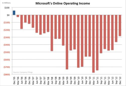 Microsoft Online division losses