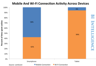 Mobile & Wi-Fi tablets & Smartphones