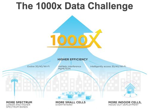 Qualcomm 1000x Data Challenge