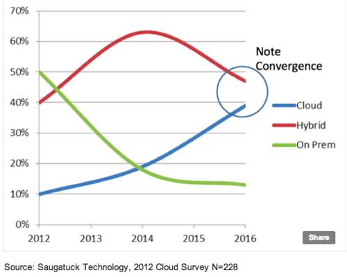 Saugatuck growth public cloud vs private