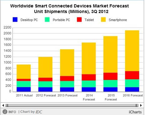 IDC market share mobile device