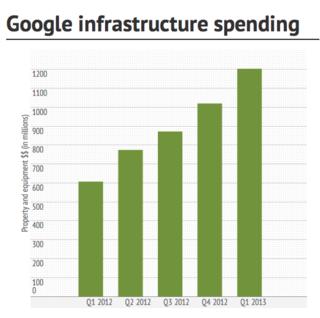 Google Infrastructures spending 2012