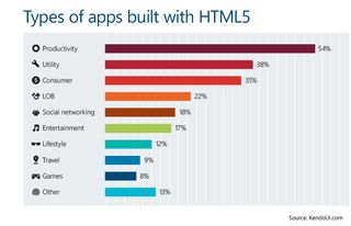 Types of apps build with html5