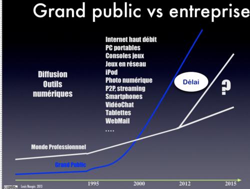 Technologies Grand public Prof 1995 - 2015