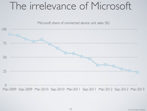 Irrelevance of Microsoft