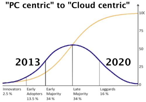 Gauss curve 2013 - 2020