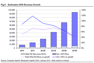 AWS market growth copie