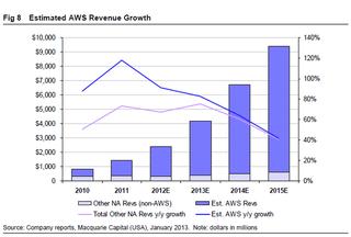 AWS market growth copie