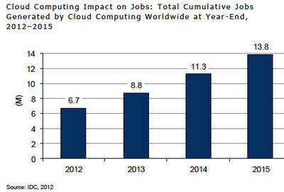 Cloud computing job creation 2015