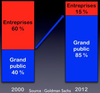 Goldman Sacks IT pro:consumer 2000 - 2012
