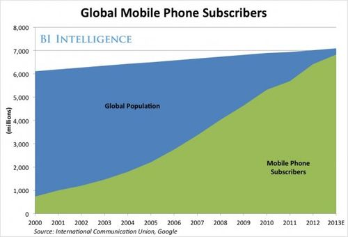 Global phones subscribtions:population