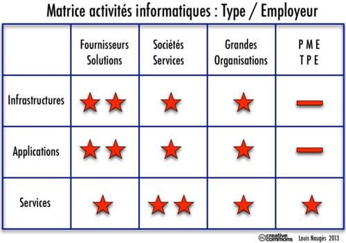 Matrice Emplois IT activités: employeurs