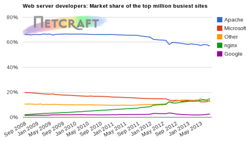 Netcraft Webservers marketshare top 1M sites 7:2013