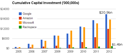 Cumulative CAPEX amazon google microsoft rackspace