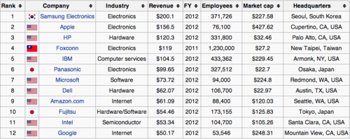 Top 12 IT vendors Wikipedia