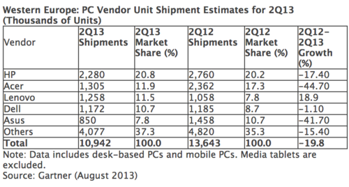 Gartner PC sales Europe Q2:2013