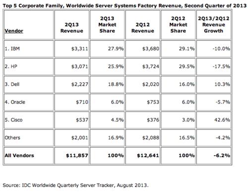 IDC Servers sales Q2 2013