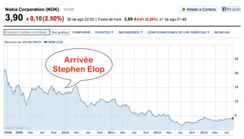 Cours bourse Nokia + Elop