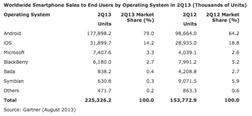 Gartner Worldwide smartphones sales:OS