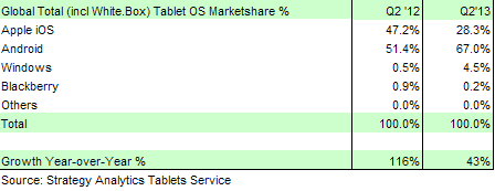 Tablet market share:OS Q2 2013:2012