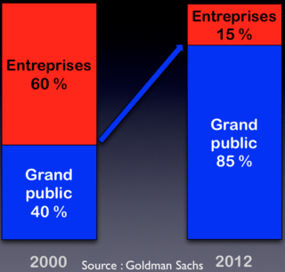 Goldman Sachs IT pro:consumer 2000 - 2012