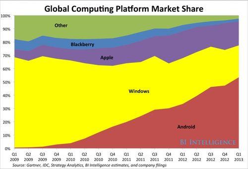 Global OS market share 2009-2013