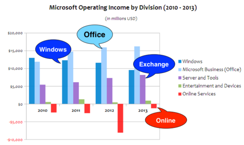Bénéfices Microsoft by division