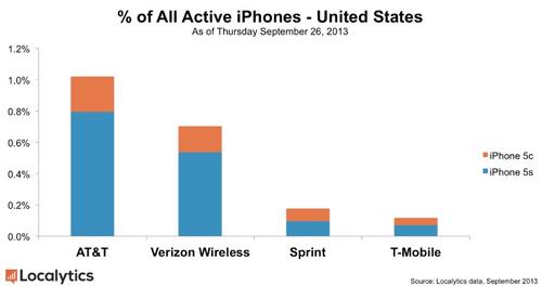 Sales of iphone 5S vs 5C