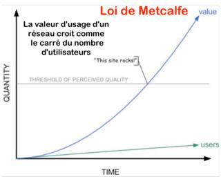 Loi de Metcalfe Graph