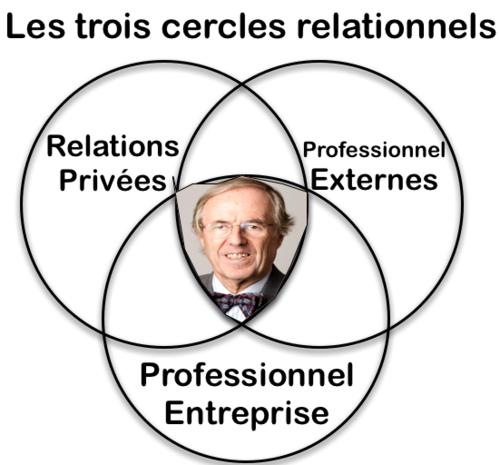 RSE - 3 cercles