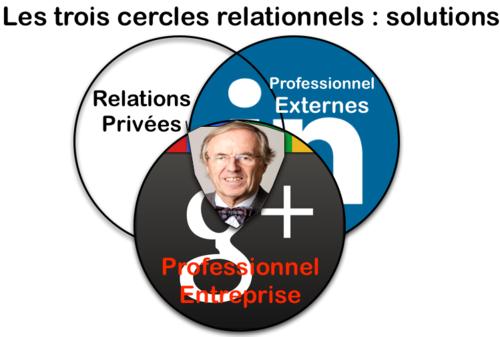 RSE - P - 3 cercles