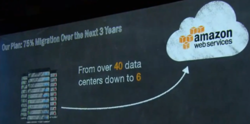 AWS Dow Jones Data Centers