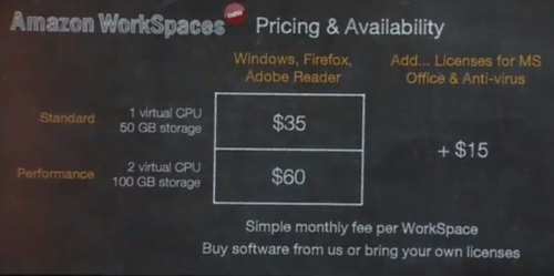 AWS Workplaces prices