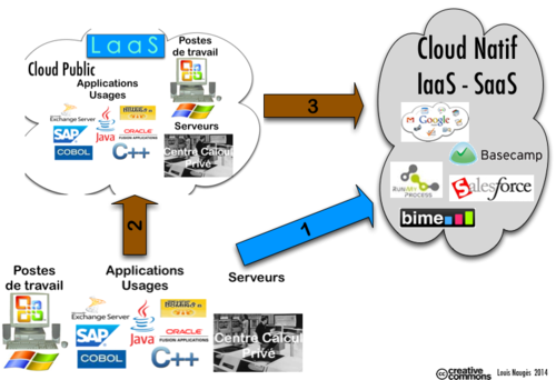 Migration Cloud Natif + LaaS