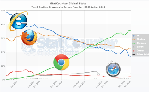 Browsers Europe 1:2014
