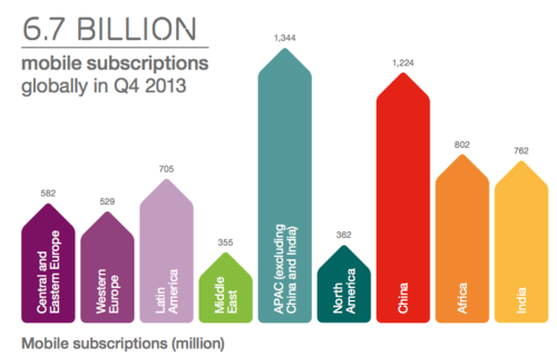 Mobile subscriptions : World region