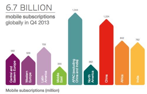 Mobile subscriptions : World region