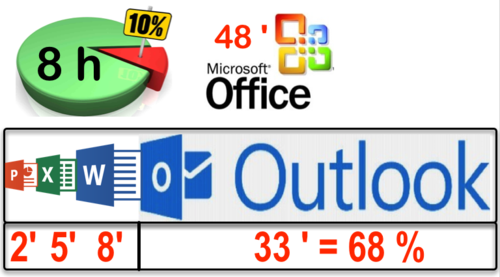 Usages Microsoft Office