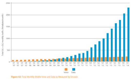 Mobile voice & Data Q1 2007 : 2014