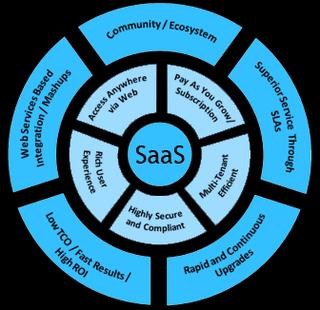 SaaS Model